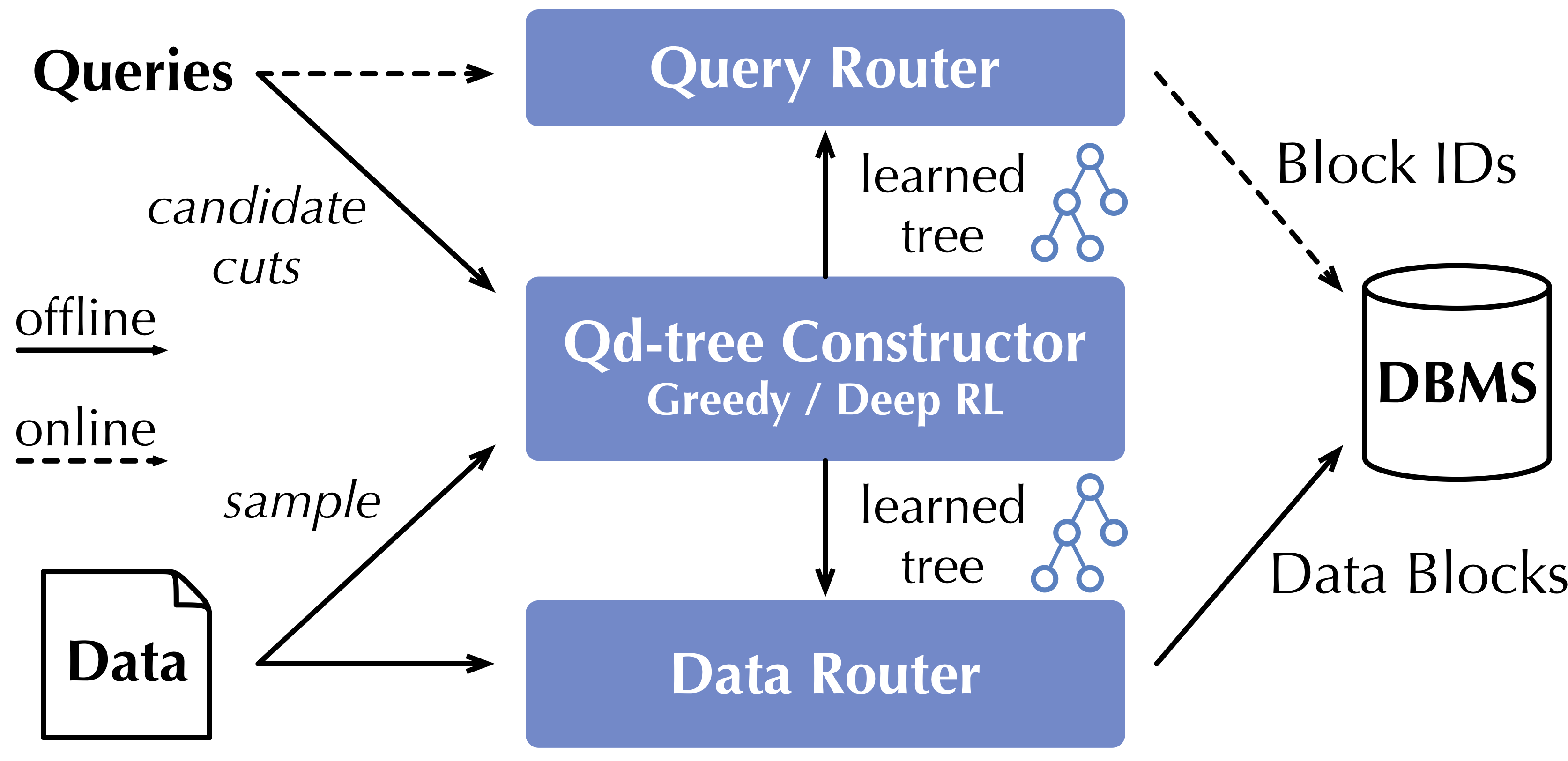 Qd-tree system architecture